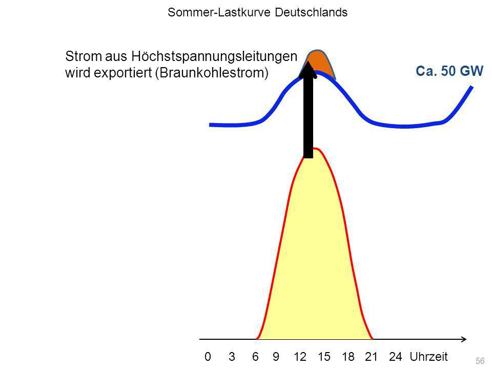 Ca. 50 GW Sommer-Lastkurve Deutschlands 0 3 6 9 12 15 18 21 24 Uhrzeit Strom aus Höchstspannungsleitungen wird exportiert (Braunkohlestrom) 56