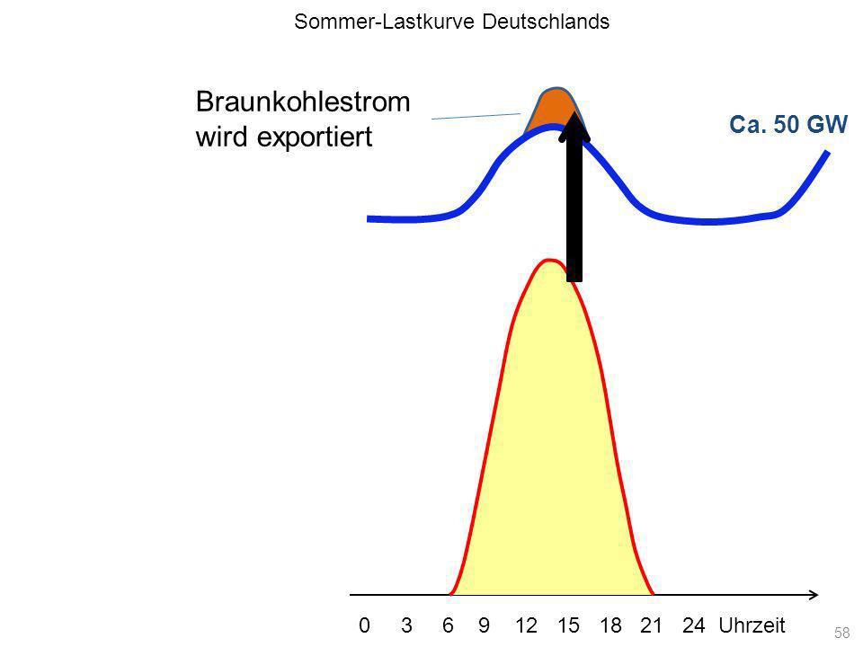 Ca. 50 GW Sommer-Lastkurve Deutschlands 0 3 6 9 12 15 18 21 24 Uhrzeit Braunkohlestrom wird exportiert 58