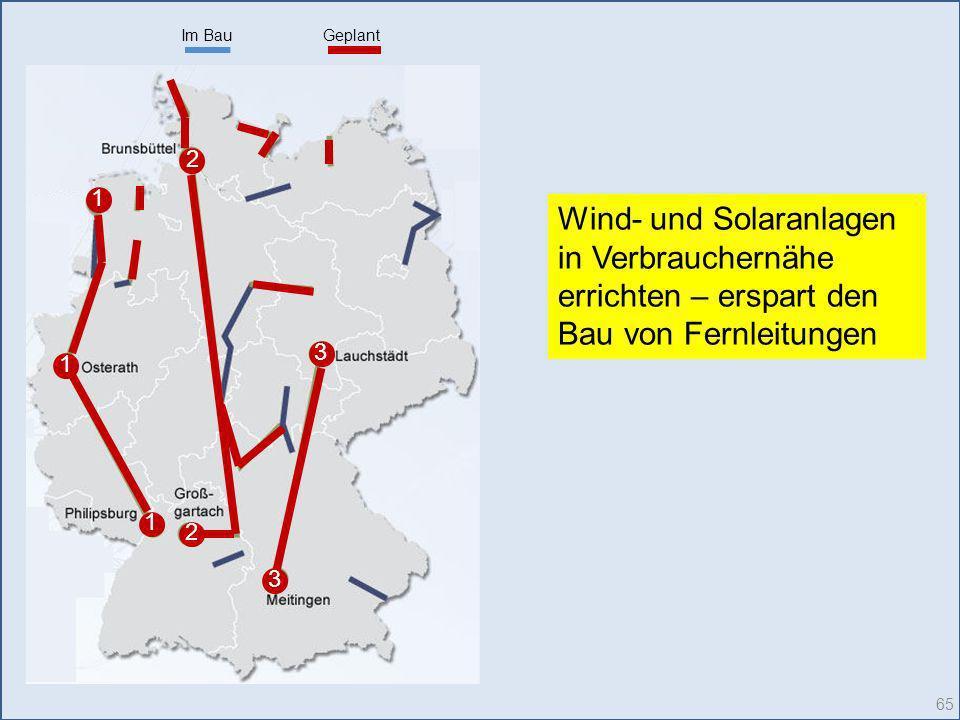 Im BauGeplant 1 1 1 2 3 2 3 65 Wind- und Solaranlagen in Verbrauchernähe errichten – erspart den Bau von Fernleitungen