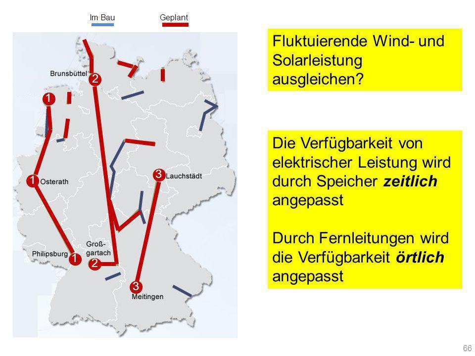 66 Im BauGeplant 1 1 1 2 3 2 3 Fluktuierende Wind- und Solarleistung ausgleichen? Die Verfügbarkeit von elektrischer Leistung wird durch Speicher zeit