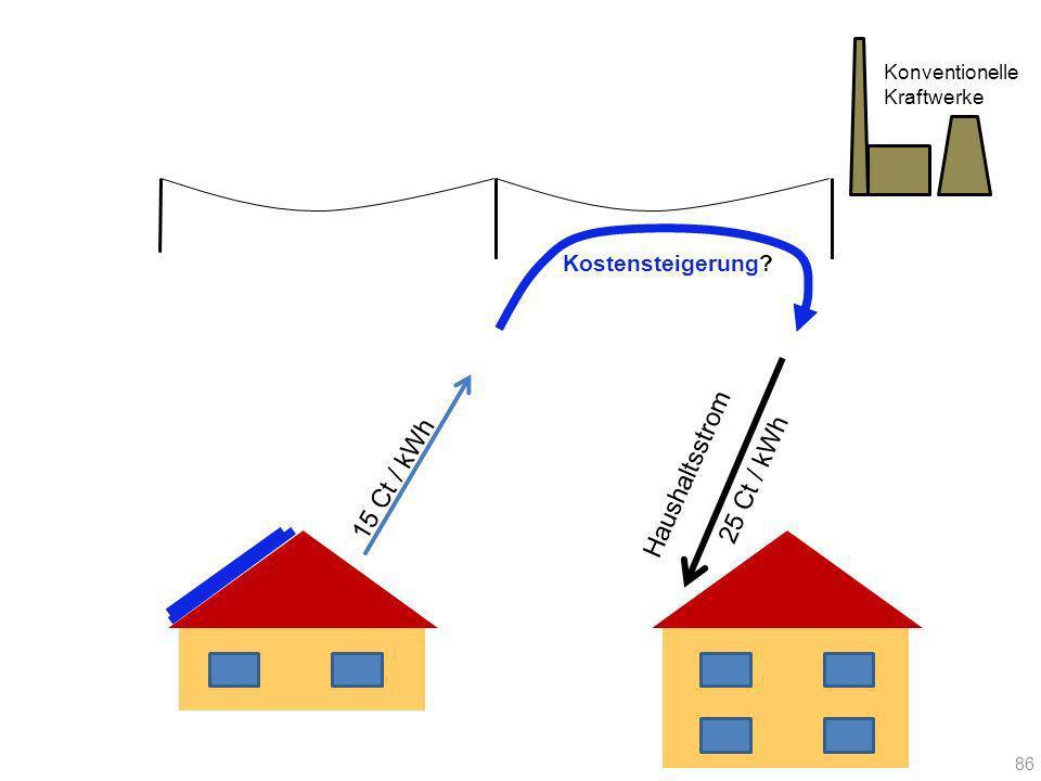 15 Ct / kWh Haushaltsstrom 25 Ct / kWh Konventionelle Kraftwerke Kostensteigerung? 86
