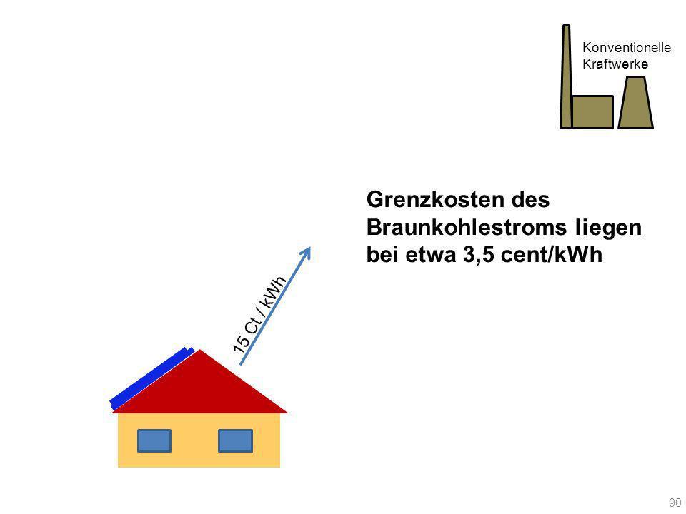 15 Ct / kWh Konventionelle Kraftwerke Grenzkosten des Braunkohlestroms liegen bei etwa 3,5 cent/kWh 90