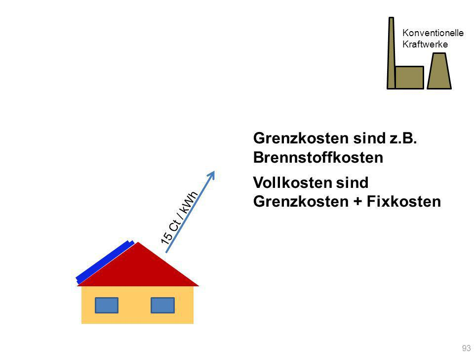 15 Ct / kWh Konventionelle Kraftwerke Grenzkosten sind z.B. Brennstoffkosten Vollkosten sind Grenzkosten + Fixkosten 93
