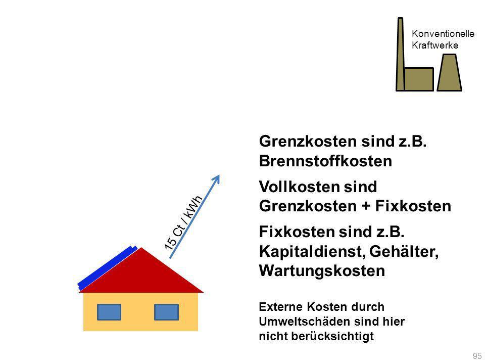 15 Ct / kWh Konventionelle Kraftwerke Grenzkosten sind z.B. Brennstoffkosten Vollkosten sind Grenzkosten + Fixkosten Fixkosten sind z.B. Kapitaldienst