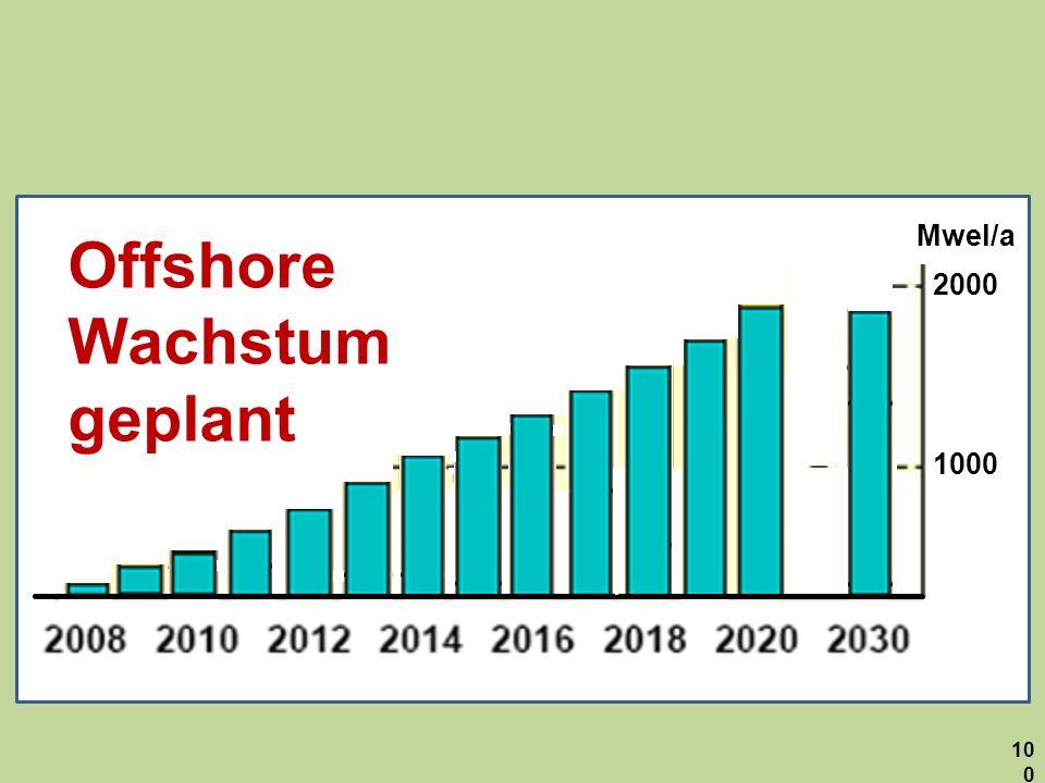 1000 2000 Mwel/a Offshore Wachstum geplant 100