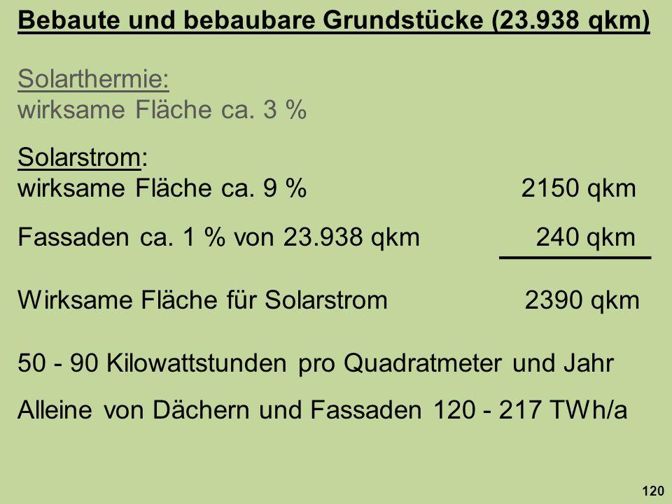 Bebaute und bebaubare Grundstücke (23.938 qkm) Solarthermie: wirksame Fläche ca. 3 % Solarstrom: wirksame Fläche ca. 9 % 2150 qkm Fassaden ca. 1 % von