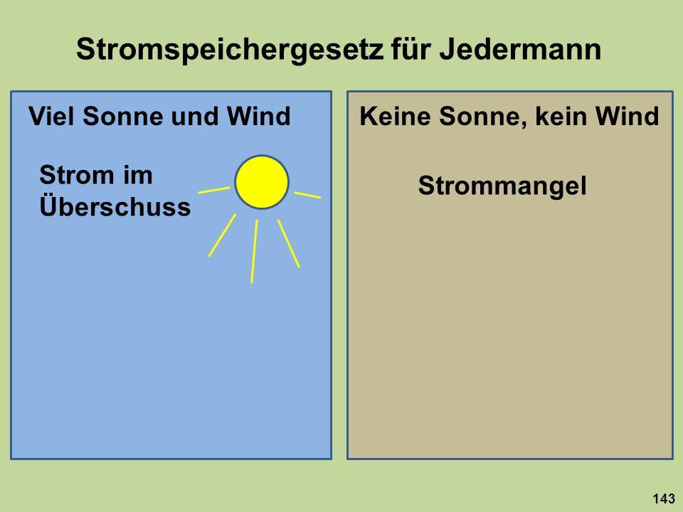Stromspeichergesetz für Jedermann 143 Viel Sonne und WindKeine Sonne, kein Wind Strom im Überschuss Strommangel