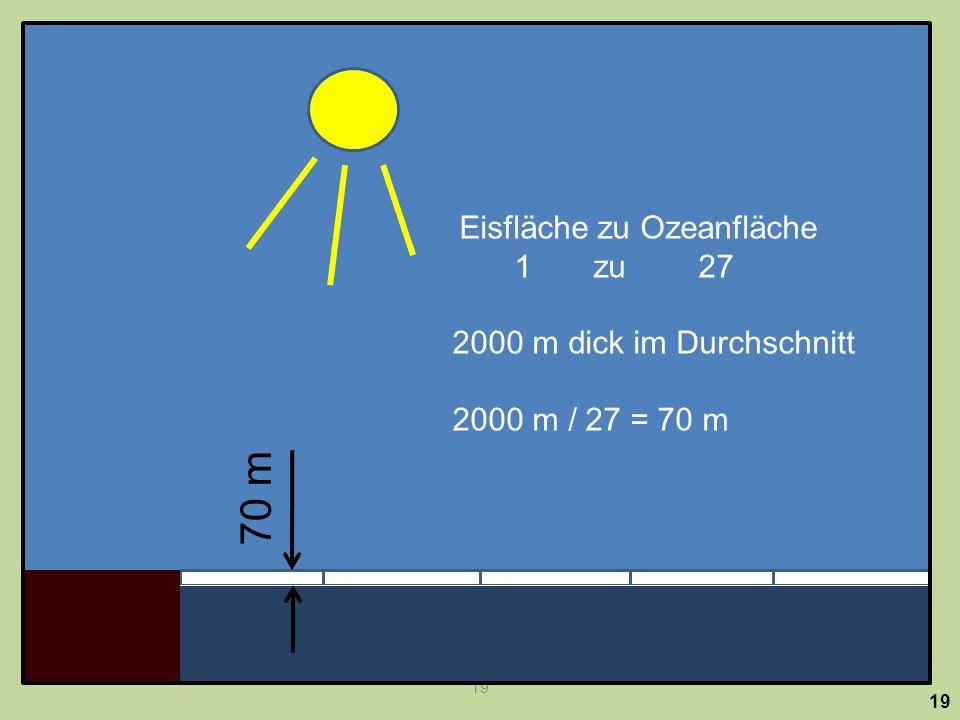 19 Eisfläche zu Ozeanfläche 1 zu 27 2000 m dick im Durchschnitt 2000 m / 27 = 70 m 70 m 19