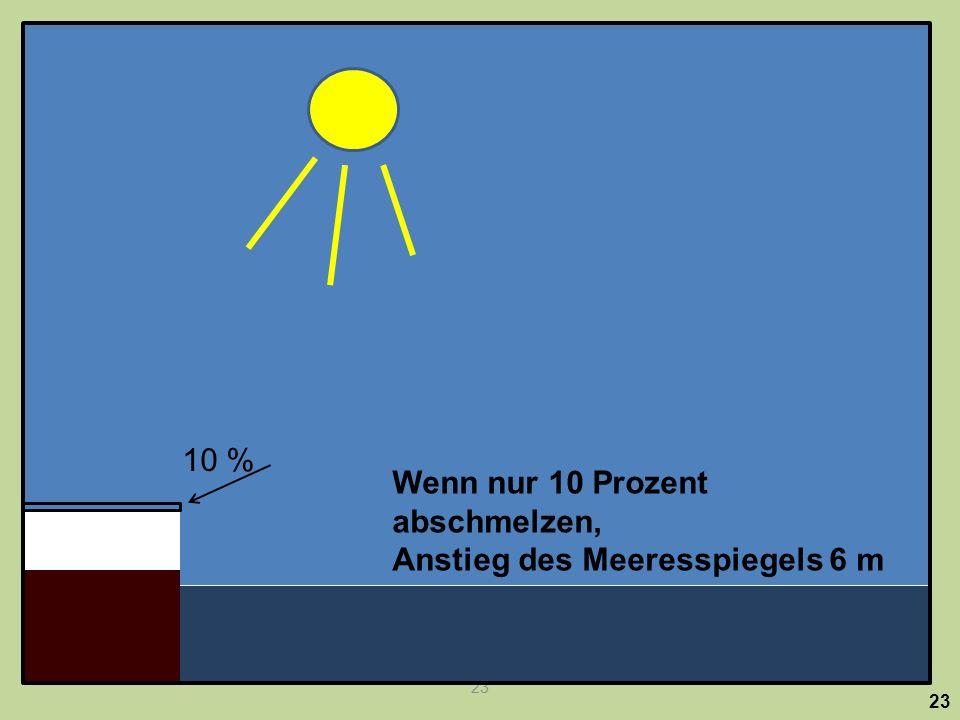 23 Wenn nur 10 Prozent abschmelzen, Anstieg des Meeresspiegels 6 m 10 %