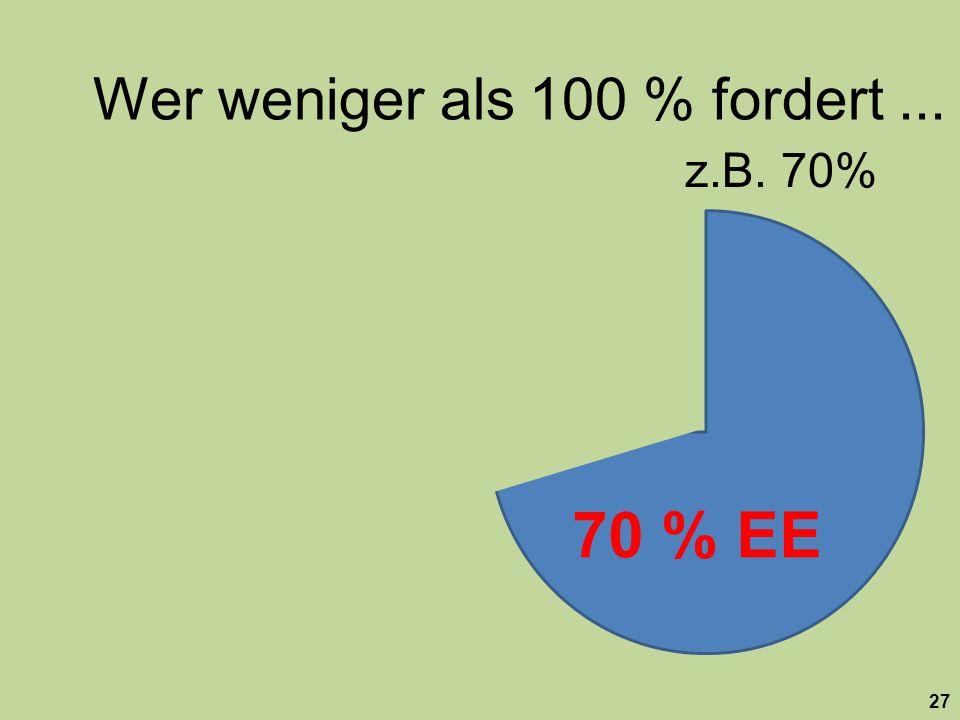 27 Wer weniger als 100 % fordert... 70 % EE z.B. 70%