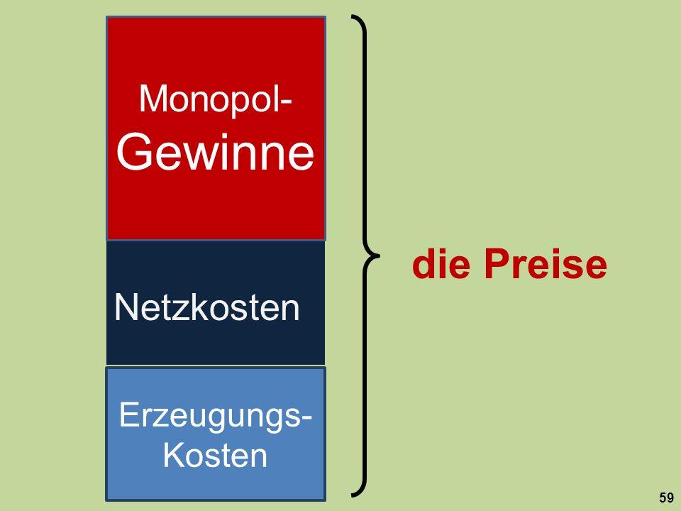die Preise 59 Netzkosten Monopol- Gewinne Erzeugungs- Kosten