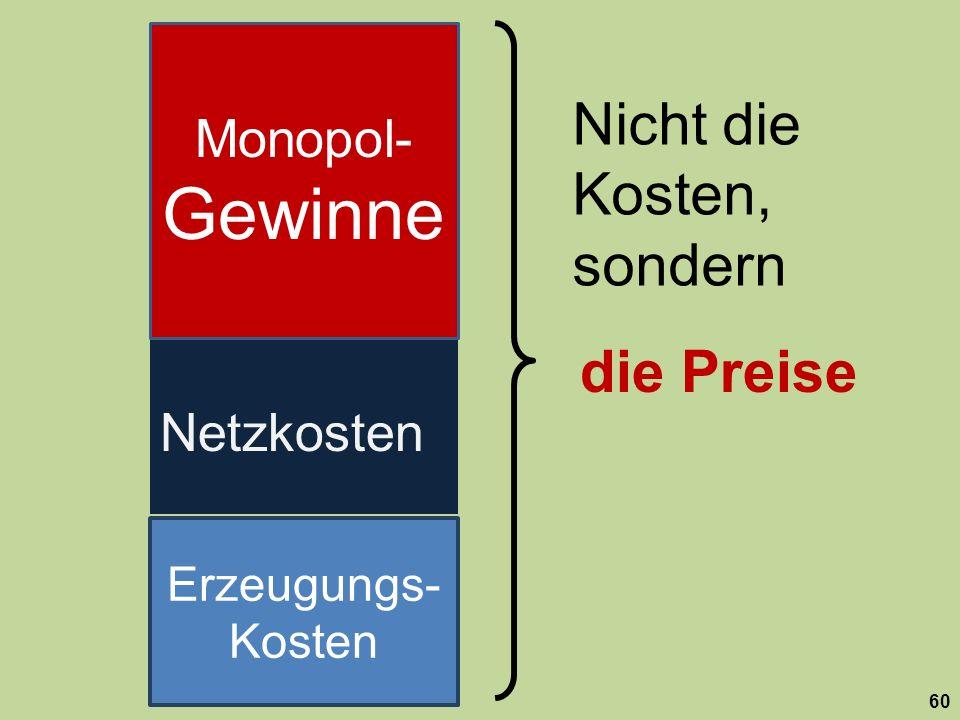 die Preise 60 Netzkosten Monopol- Gewinne Nicht die Kosten, sondern Erzeugungs- Kosten