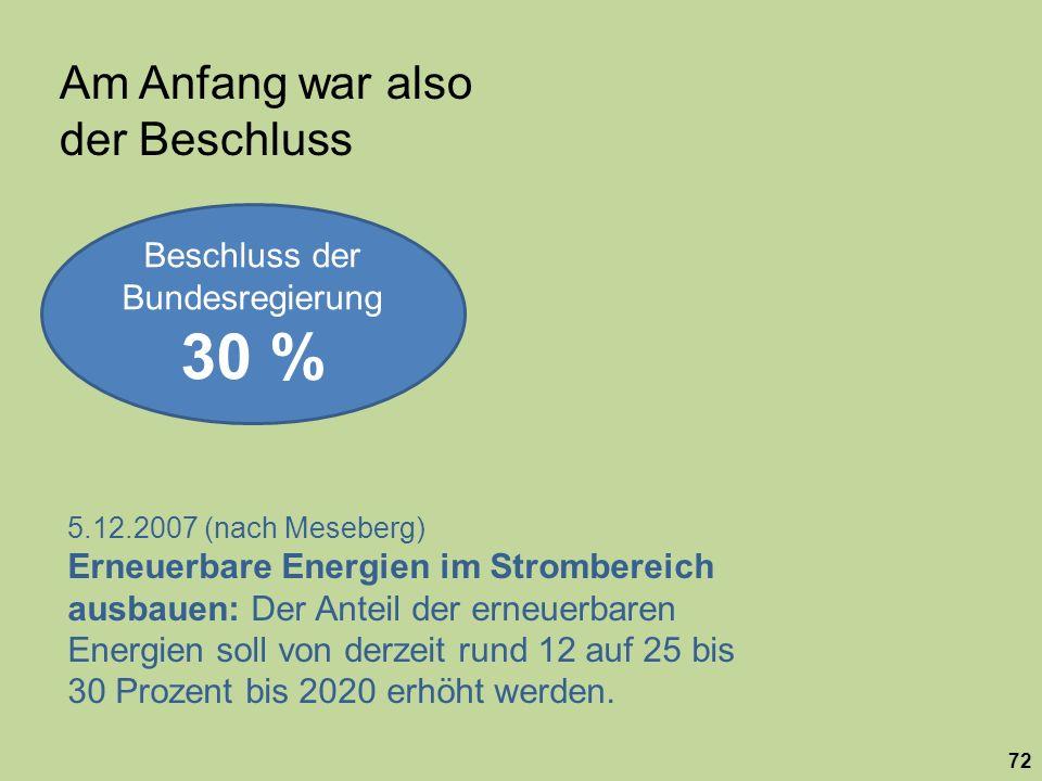 Beschluss der Bundesregierung 30 % Am Anfang war also der Beschluss 5.12.2007 (nach Meseberg) Erneuerbare Energien im Strombereich ausbauen: Der Antei