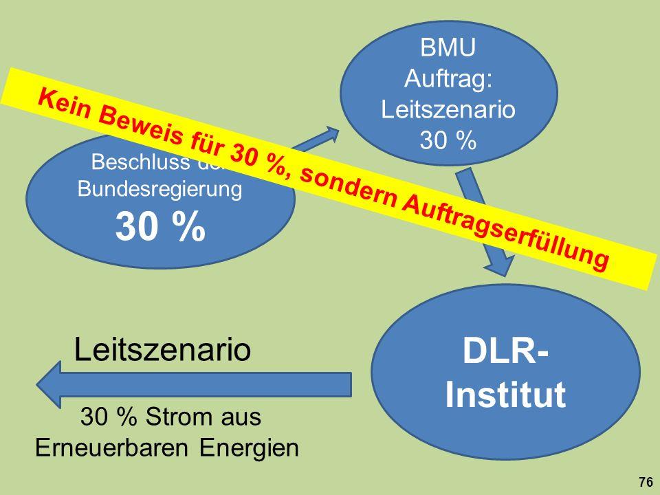 Beschluss der Bundesregierung 30 % BMU Auftrag: Leitszenario 30 % DLR- Institut Leitszenario 30 % Strom aus Erneuerbaren Energien 76 Kein Beweis für 3