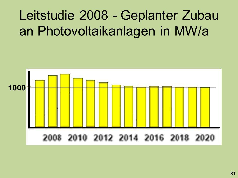 Leitstudie 2008 - Geplanter Zubau an Photovoltaikanlagen in MW/a 1000 81