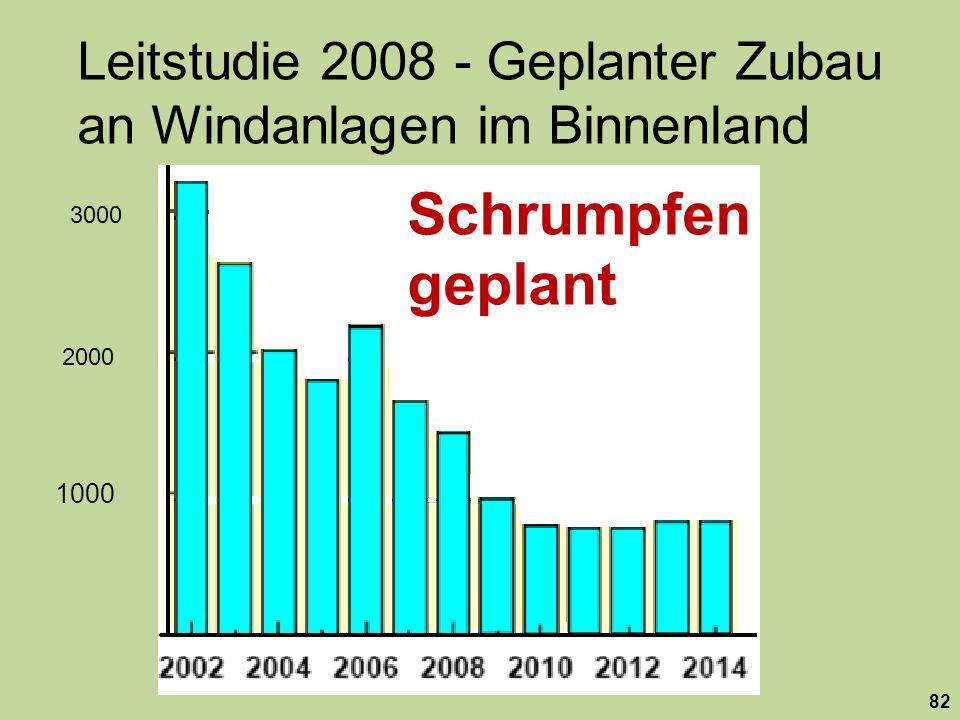 Leitstudie 2008 - Geplanter Zubau an Windanlagen im Binnenland Schrumpfen geplant 1000 2000 3000 82