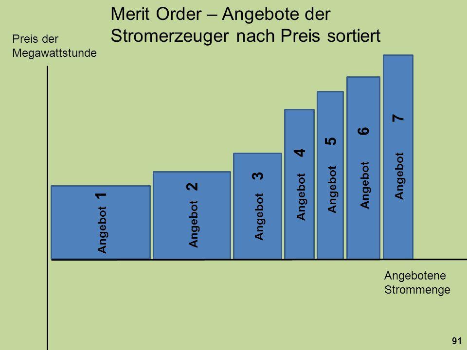 Angebotene Strommenge Preis der Megawattstunde Angebot 1 Angebot 2 Angebot 3 Angebot 4 Angebot 5 Angebot 6 Angebot 7 Merit Order – Angebote der Strome