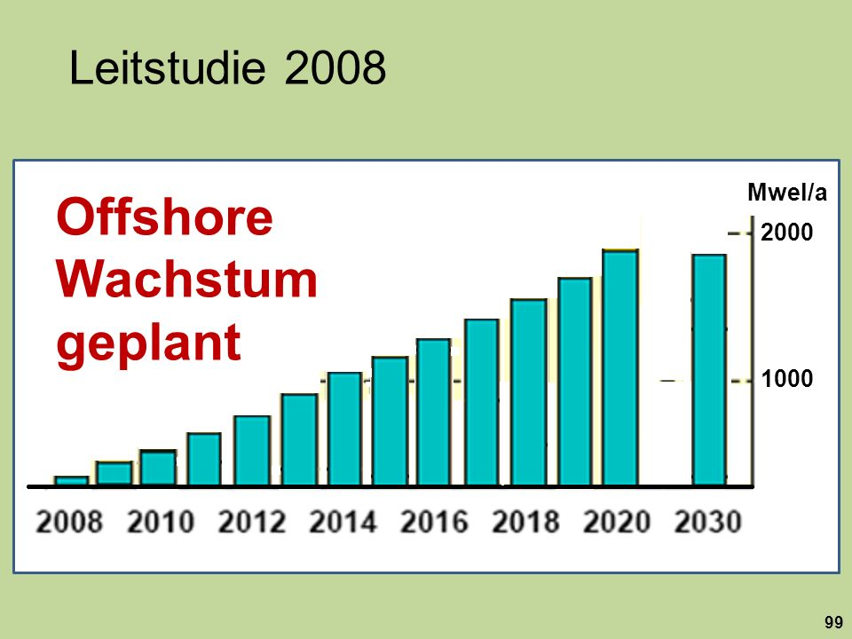 Leitstudie 2008 99 1000 2000 Mwel/a Offshore Wachstum geplant