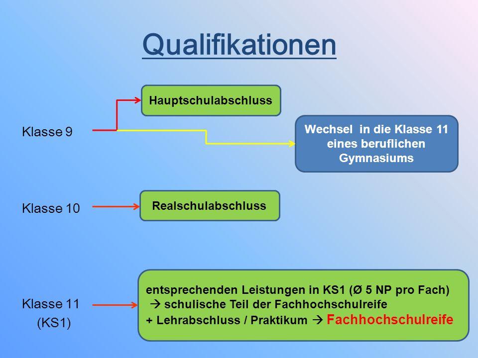 Fach/Fachgruppe/ProfilGymnasium Deutsch24 Mathematik24 1.
