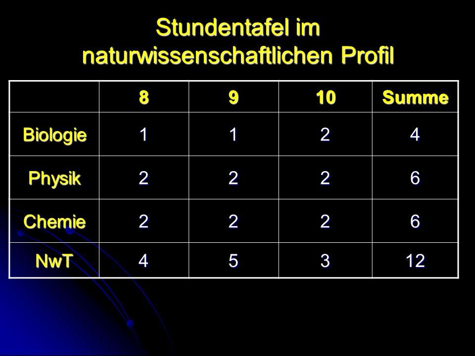 Stundentafel im naturwissenschaftlichen Profil 8910Summe Biologie1124 Physik2226 Chemie2226 NwT45312