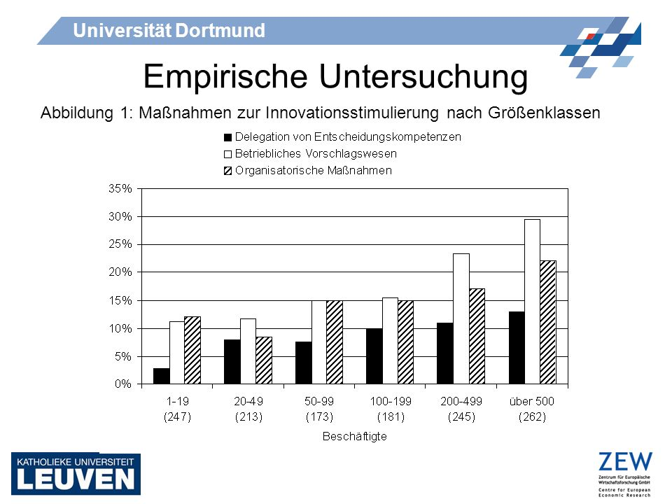 Universität Dortmund Empirische Untersuchung Abbildung 1: Maßnahmen zur Innovationsstimulierung nach Größenklassen
