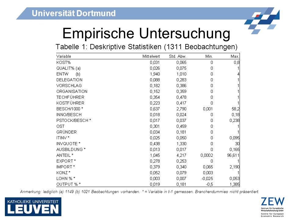 Universität Dortmund Empirische Untersuchung Anmerkung: lediglich (a) 1149 (b) 1021 Beobachtungen vorhanden. * = Variable in t-1 gemessen. Branchendum