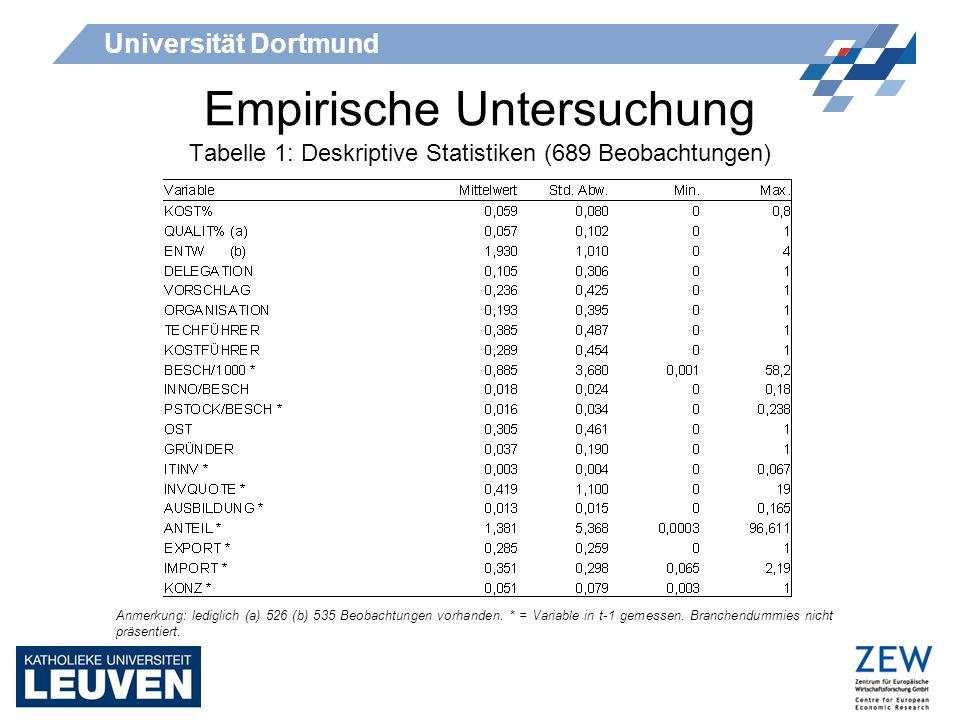 Universität Dortmund Empirische Untersuchung Tabelle 1: Deskriptive Statistiken (689 Beobachtungen) Anmerkung: lediglich (a) 526 (b) 535 Beobachtungen