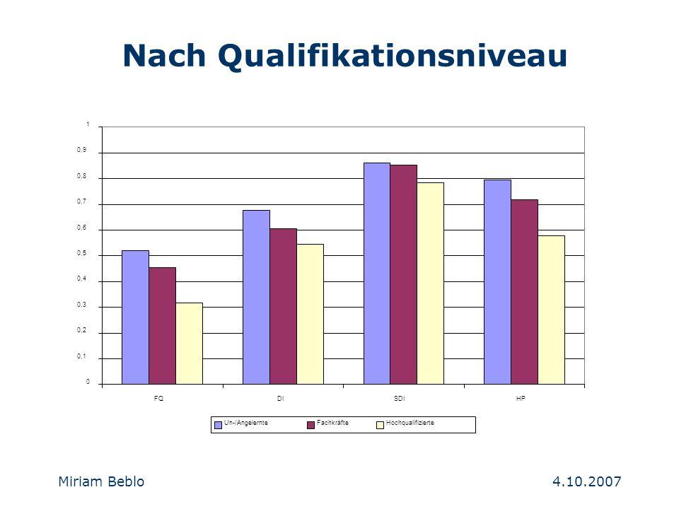 4.10.2007 Miriam Beblo Nach Qualifikationsniveau 0 0,1 0,2 0,3 0,4 0,5 0,6 0,7 0,8 0,9 1 FQDISDIHP Un-/Angelernte FachkräfteHochqualifizierte