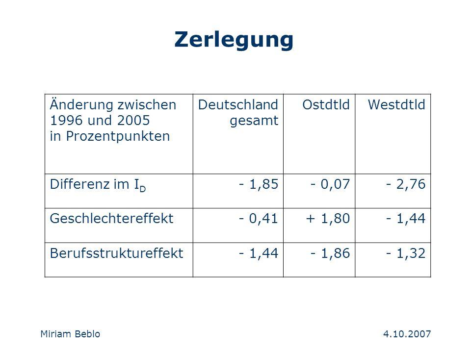4.10.2007 Miriam Beblo Zerlegung Änderung zwischen 1996 und 2005 in Prozentpunkten Deutschland gesamt OstdtldWestdtld Differenz im I D - 1,85- 0,07- 2,76 Geschlechtereffekt- 0,41+ 1,80- 1,44 Berufsstruktureffekt- 1,44- 1,86- 1,32