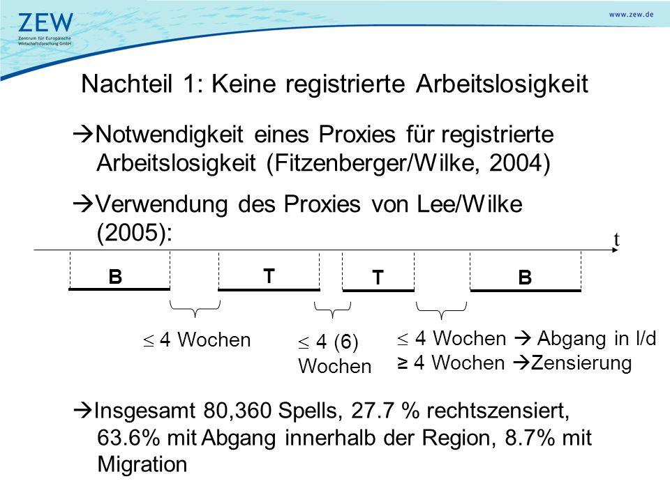 Nachteil 1: Keine registrierte Arbeitslosigkeit Notwendigkeit eines Proxies für registrierte Arbeitslosigkeit (Fitzenberger/Wilke, 2004) Verwendung de