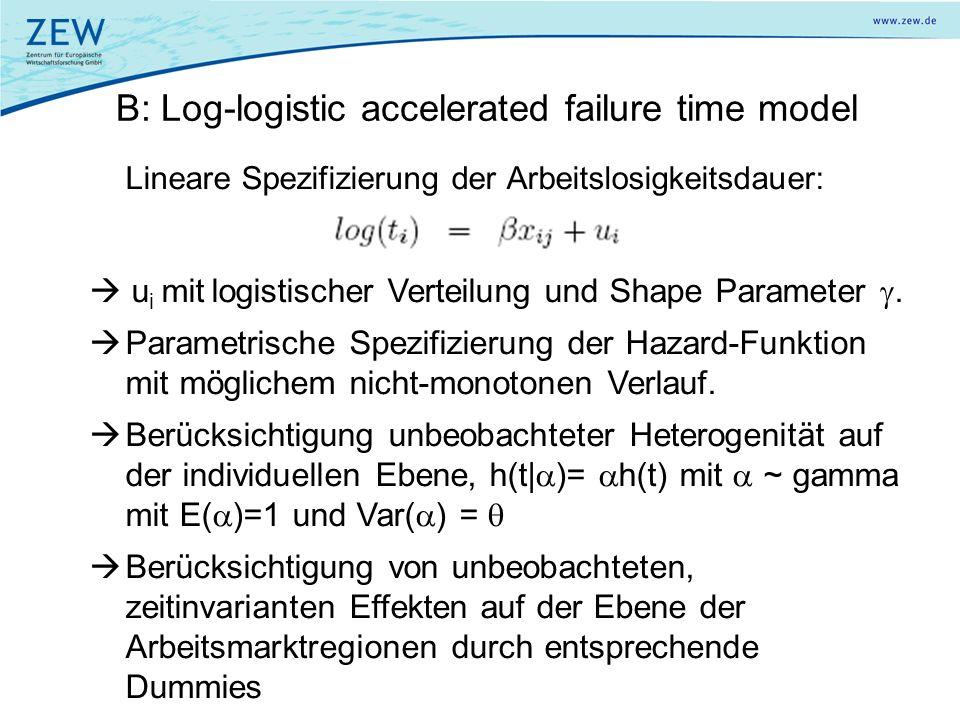 B: Log-logistic accelerated failure time model Lineare Spezifizierung der Arbeitslosigkeitsdauer: u i mit logistischer Verteilung und Shape Parameter.