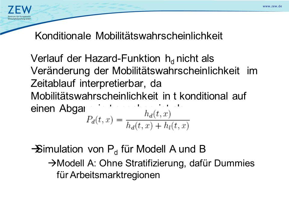 Konditionale Mobilitätswahrscheinlichkeit Verlauf der Hazard-Funktion h d nicht als Veränderung der Mobilitätswahrscheinlichkeit im Zeitablauf interpr