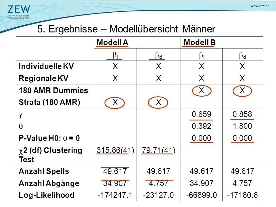 5. Ergebnisse – Modellübersicht Männer Modell AModell B l d l d Individuelle KVXXXX Regionale KVXXXX 180 AMR DummiesXX Strata (180 AMR)XX 0.6590.858 0