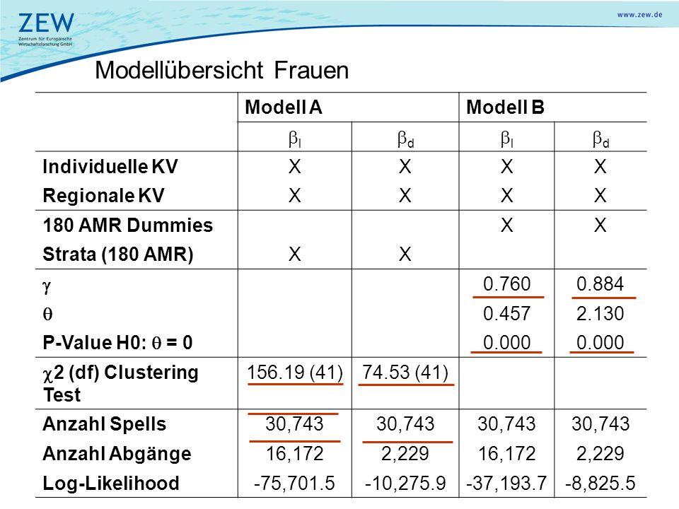 Modellübersicht Frauen Modell AModell B l d l d Individuelle KVXXXX Regionale KVXXXX 180 AMR DummiesXX Strata (180 AMR)XX 0.7600.884 0.4572.130 P-Valu