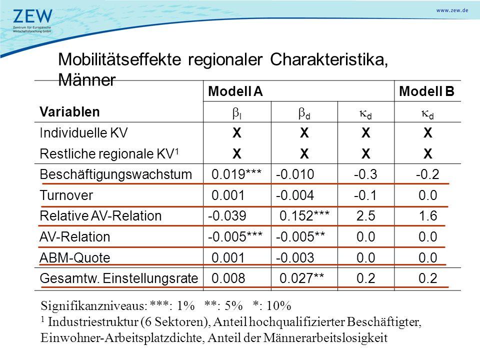 Mobilitätseffekte regionaler Charakteristika, Männer Modell AModell B Variablen l d d d Individuelle KVXXXX Restliche regionale KV 1 XXXX Beschäftigun