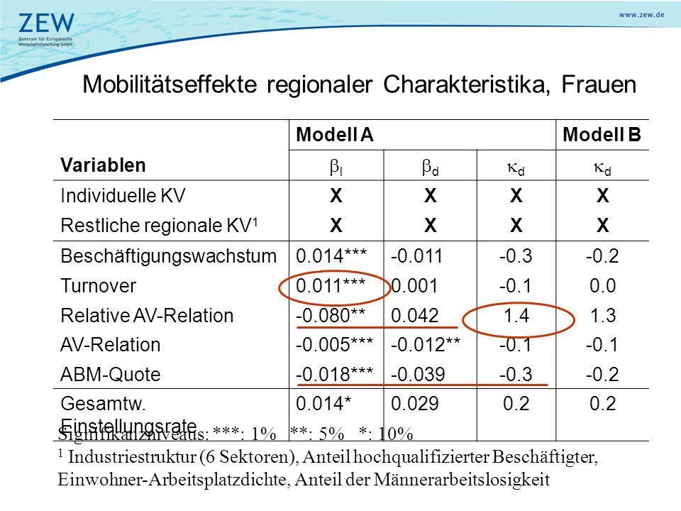 Mobilitätseffekte regionaler Charakteristika, Frauen Modell AModell B Variablen l d d d Individuelle KVXXXX Restliche regionale KV 1 XXXX Beschäftigun