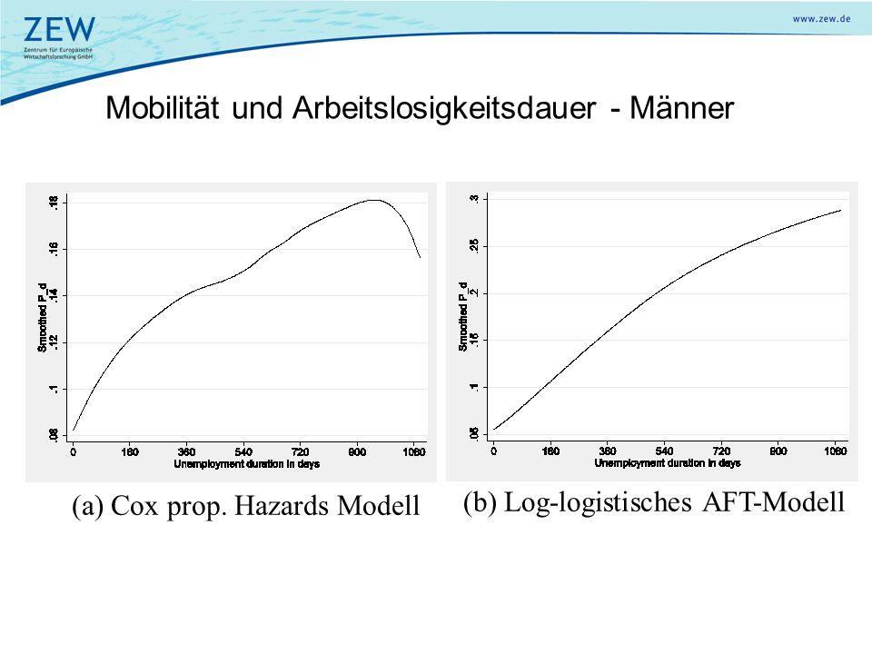 Mobilität und Arbeitslosigkeitsdauer - Männer (a) Cox prop. Hazards Modell (b) Log-logistisches AFT-Modell