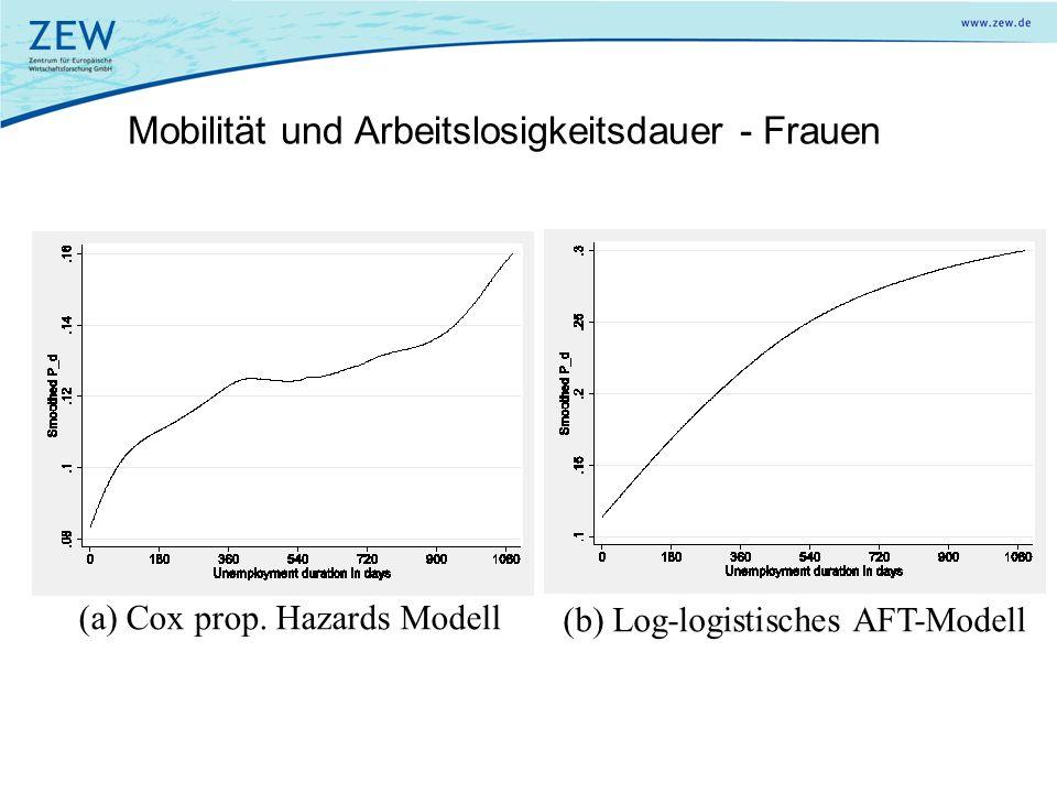 Mobilität und Arbeitslosigkeitsdauer - Frauen (a) Cox prop. Hazards Modell (b) Log-logistisches AFT-Modell