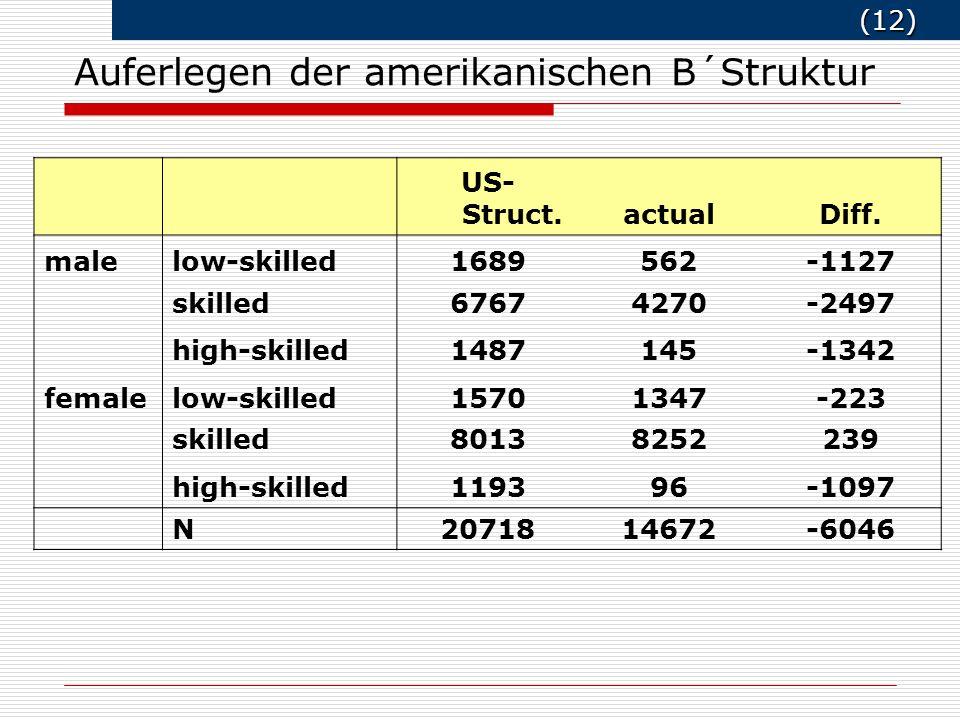 (12) (12) Auferlegen der amerikanischen B´Struktur US- Struct.actualDiff. malelow-skilled1689562-1127 skilled67674270-2497 high-skilled1487145-1342 fe
