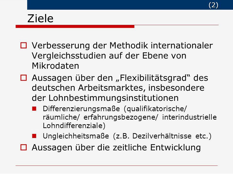 (2) (2) Verbesserung der Methodik internationaler Vergleichsstudien auf der Ebene von Mikrodaten Aussagen über den Flexibilitätsgrad des deutschen Arbeitsmarktes, insbesondere der Lohnbestimmungsinstitutionen Differenzierungsmaße (qualifikatorische/ räumliche/ erfahrungsbezogene/ interindustrielle Lohndifferenziale) Ungleichheitsmaße (z.B.
