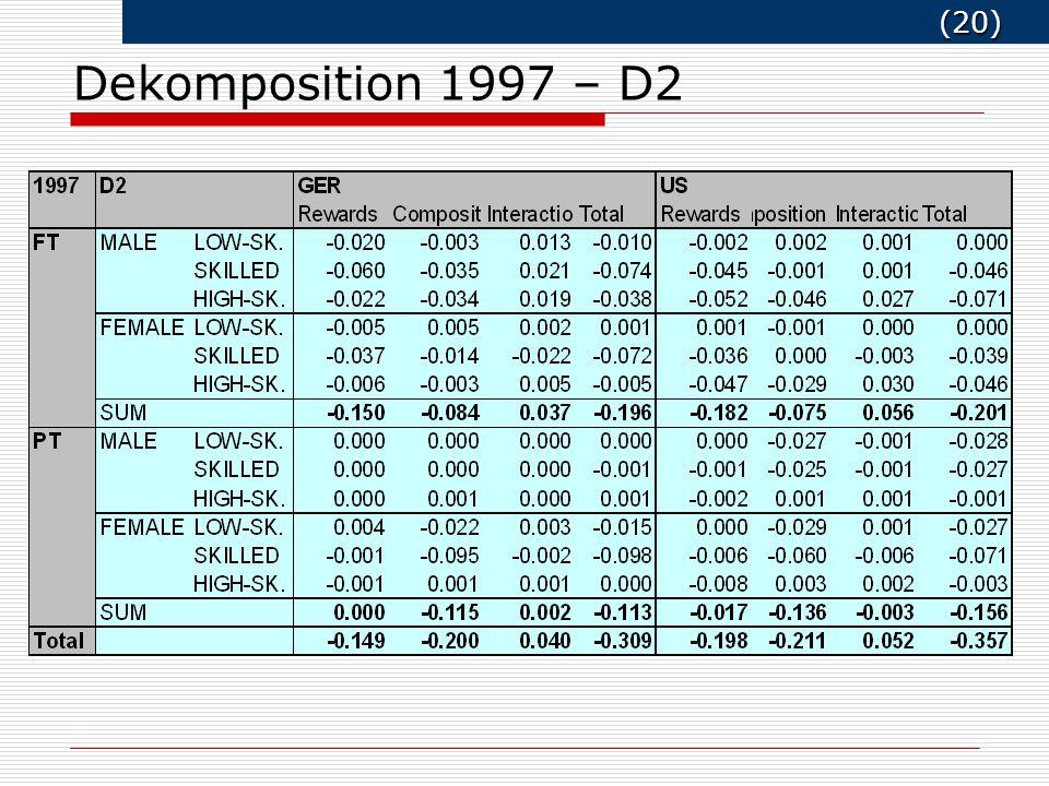 (20) (20) Dekomposition 1997 – D2
