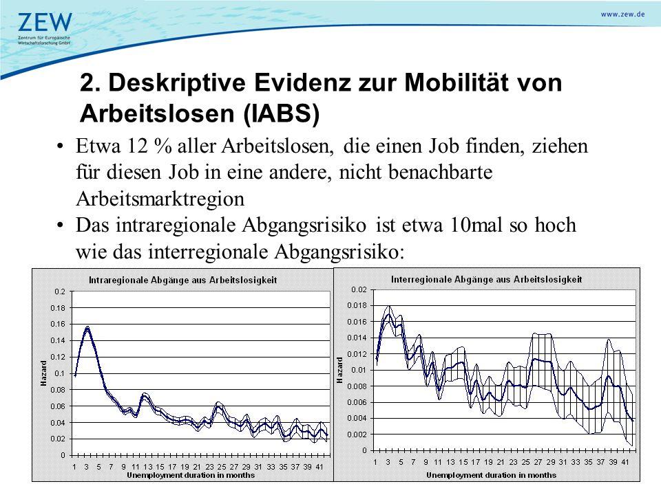 2. Deskriptive Evidenz zur Mobilität von Arbeitslosen (IABS) Etwa 12 % aller Arbeitslosen, die einen Job finden, ziehen für diesen Job in eine andere,