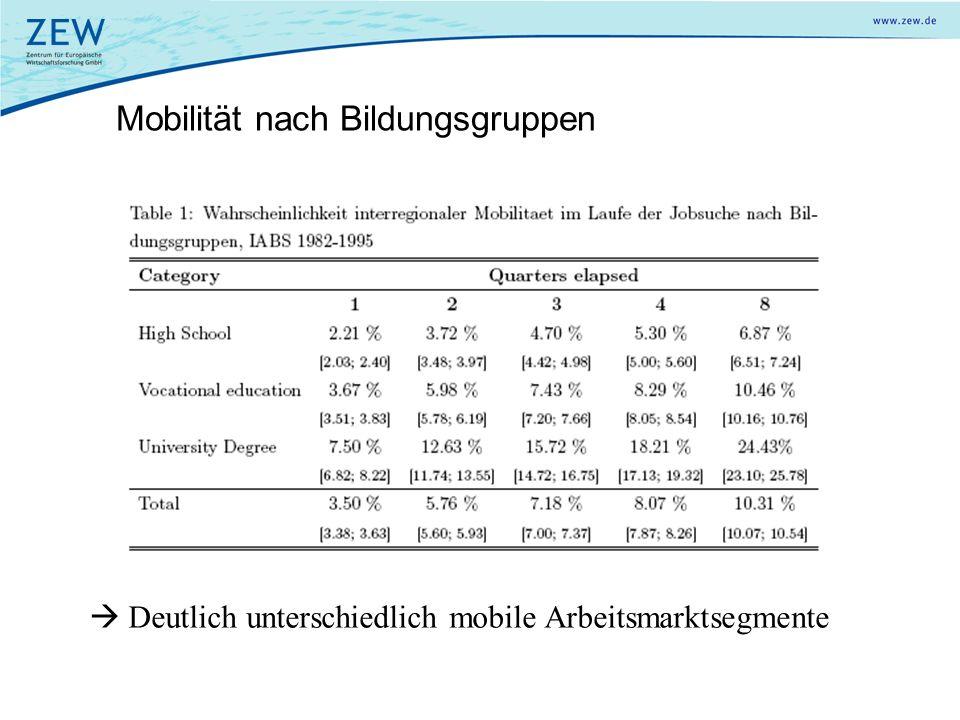 Mobilität nach Bildungsgruppen Deutlich unterschiedlich mobile Arbeitsmarktsegmente