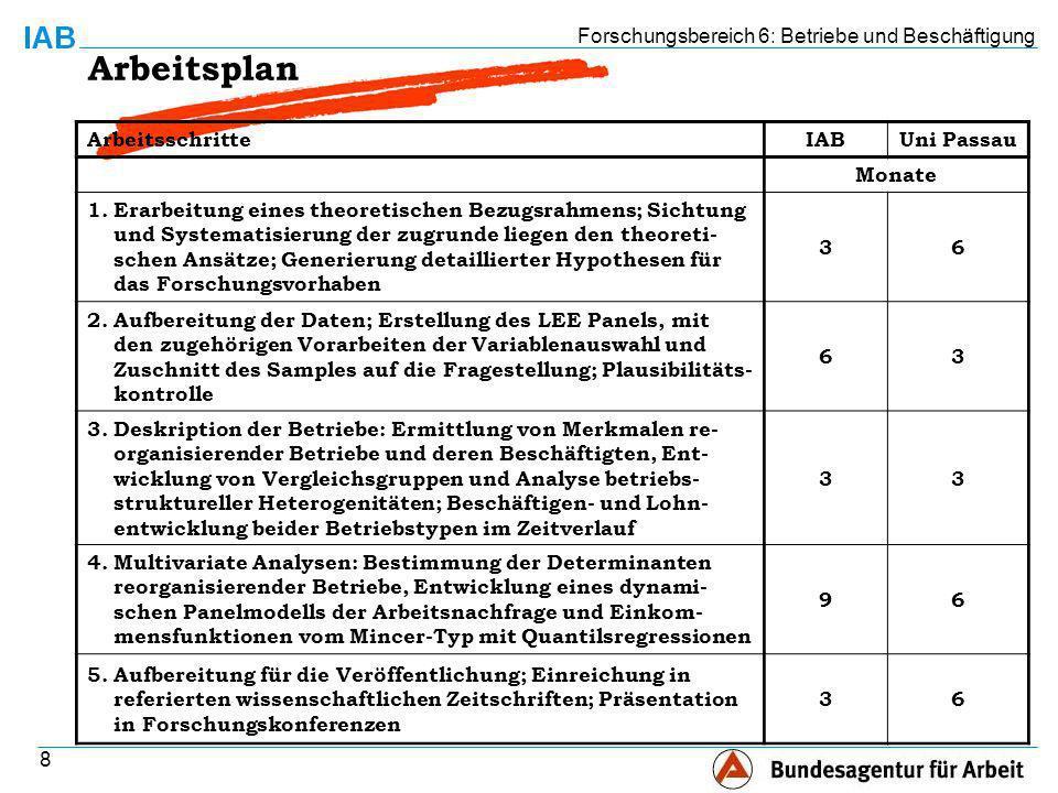 Forschungsbereich 6: Betriebe und Beschäftigung 8 Arbeitsplan ArbeitsschritteIABUni Passau Monate 1.Erarbeitung eines theoretischen Bezugsrahmens; Sichtung und Systematisierung der zugrunde liegen den theoreti- schen Ansätze; Generierung detaillierter Hypothesen für das Forschungsvorhaben 36 2.Aufbereitung der Daten; Erstellung des LEE Panels, mit den zugehörigen Vorarbeiten der Variablenauswahl und Zuschnitt des Samples auf die Fragestellung; Plausibilitäts- kontrolle 63 3.Deskription der Betriebe: Ermittlung von Merkmalen re- organisierender Betriebe und deren Beschäftigten, Ent- wicklung von Vergleichsgruppen und Analyse betriebs- struktureller Heterogenitäten; Beschäftigen- und Lohn- entwicklung beider Betriebstypen im Zeitverlauf 33 4.Multivariate Analysen: Bestimmung der Determinanten reorganisierender Betriebe, Entwicklung eines dynami- schen Panelmodells der Arbeitsnachfrage und Einkom- mensfunktionen vom Mincer-Typ mit Quantilsregressionen 96 5.Aufbereitung für die Veröffentlichung; Einreichung in referierten wissenschaftlichen Zeitschriften; Präsentation in Forschungskonferenzen 36