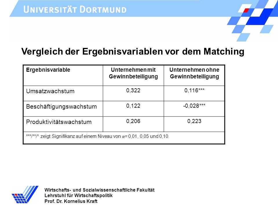 Wirtschafts- und Sozialwissenschaftliche Fakultät Lehrstuhl für Wirtschaftspolitik Prof. Dr. Kornelius Kraft Vergleich der Ergebnisvariablen vor dem M