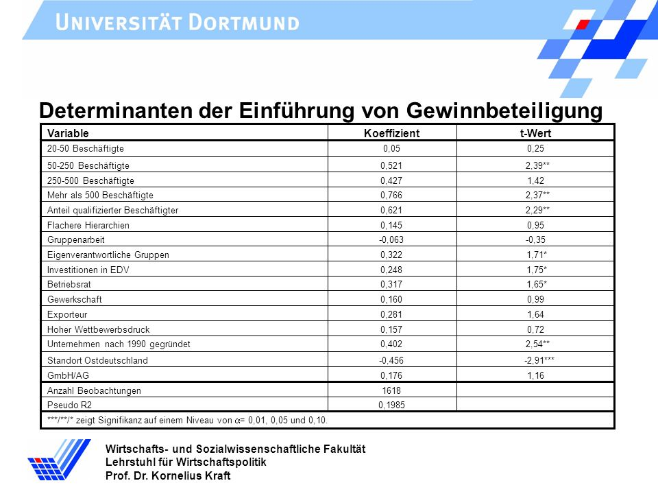 Wirtschafts- und Sozialwissenschaftliche Fakultät Lehrstuhl für Wirtschaftspolitik Prof. Dr. Kornelius Kraft 0,250,05 ***/**/* zeigt Signifikanz auf e