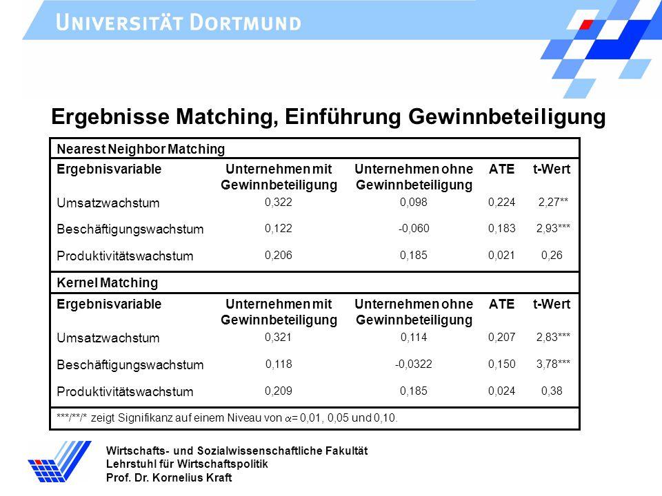 Wirtschafts- und Sozialwissenschaftliche Fakultät Lehrstuhl für Wirtschaftspolitik Prof. Dr. Kornelius Kraft Ergebnisse Matching, Einführung Gewinnbet