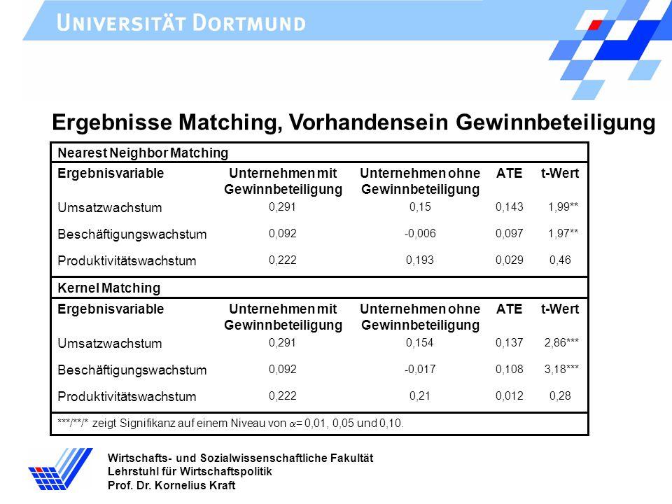 Wirtschafts- und Sozialwissenschaftliche Fakultät Lehrstuhl für Wirtschaftspolitik Prof. Dr. Kornelius Kraft Ergebnisse Matching, Vorhandensein Gewinn