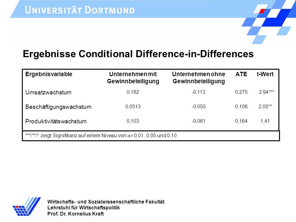 Wirtschafts- und Sozialwissenschaftliche Fakultät Lehrstuhl für Wirtschaftspolitik Prof. Dr. Kornelius Kraft Ergebnisse Conditional Difference-in-Diff