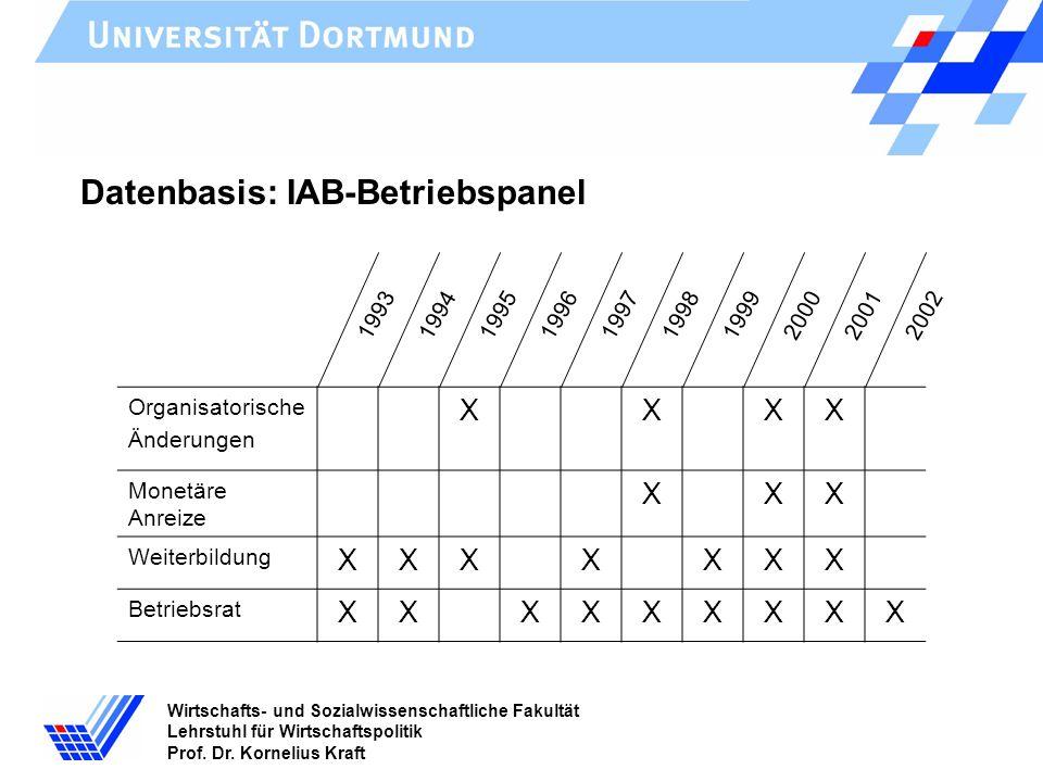 Wirtschafts- und Sozialwissenschaftliche Fakultät Lehrstuhl für Wirtschaftspolitik Prof. Dr. Kornelius Kraft Datenbasis: IAB-Betriebspanel Organisator
